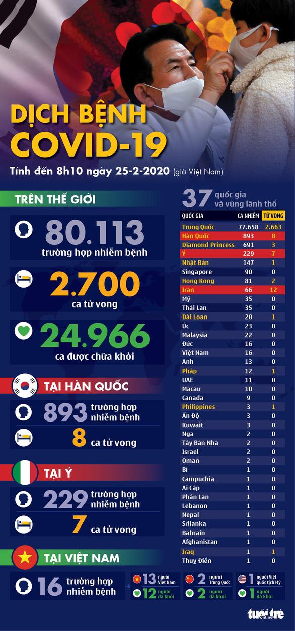 Dịch COVID-19 ngày 25-2: Hàn Quốc gần 900 ca nhiễm, Ý tăng lên 229 ca