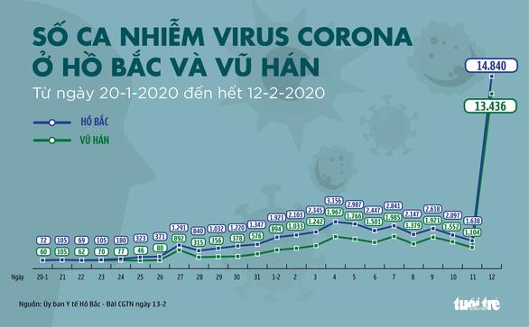 Dịch corona ngày 13-2: Hồ Bắc tăng gần 15.000 ca nhiễm mới, bí thư Tỉnh ủy mất chức - Ảnh 3.