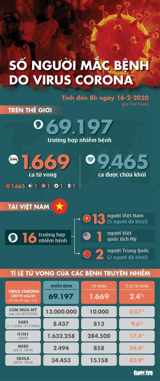 Dịch COVID-19 ngày 16-2: số ca tử vong tại Trung Quốc gần 1.700 người - Ảnh 1.