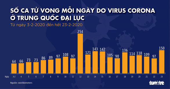Dịch COVID-19 ngày 24-2: Vũ Hán cho một số người rời đi, thêm 2 nước Trung Đông có người nhiễm